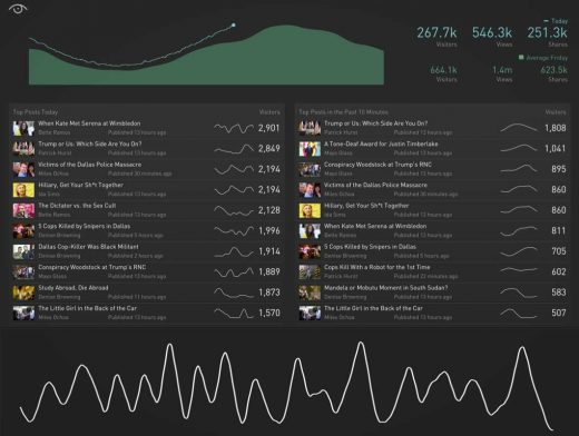 Datum Ipsum: Designing real-time visualizations with realistic placeholder data