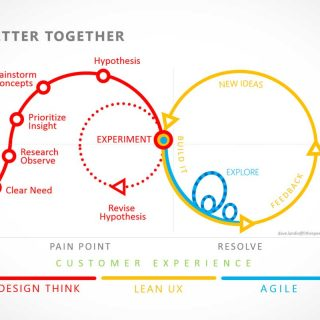User experience is product design